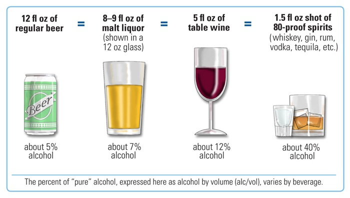 These are the NIH's standard alcohol units